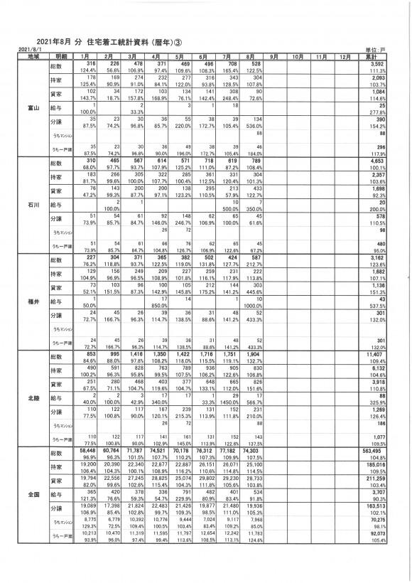 2021年8月住宅着工統計資料③